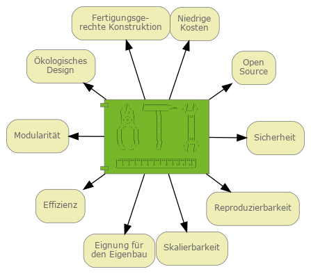 Technologische Werte der Open Source Ecology Germany